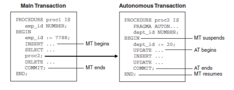 transaction control flow