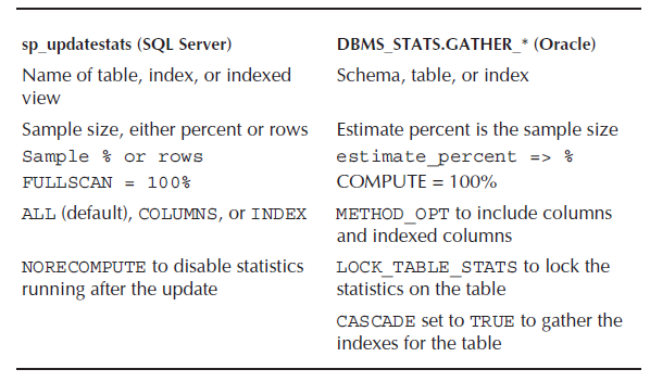 Updating database statistics oracle