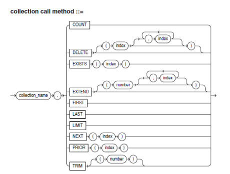 collection methods