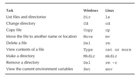 Oracle Installation - Oracle DBA Tutorial | Intellipaat com