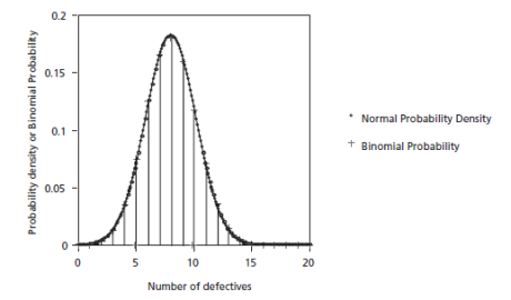 comparison of a binomial distribution with a normal distribution fitted to it