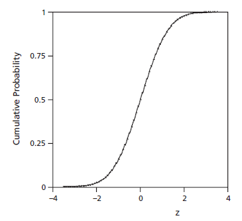 cumulative normal probability