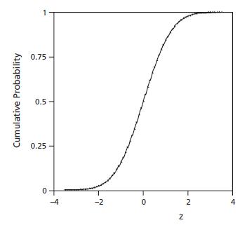 cumulative normal probability