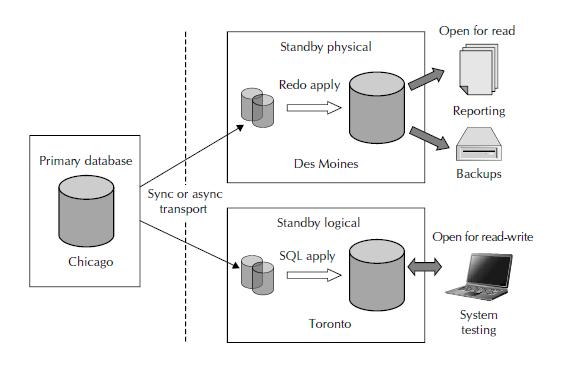 Oracle exadata tutorial for beginners | oracle database machine.