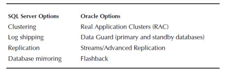 high-availability options in sql server and oracle
