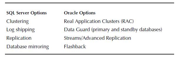 Real Application Clusters (RAC) - Oracle RAC DBA Tutorial
