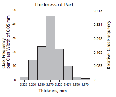 histogram of thickness of metal part
