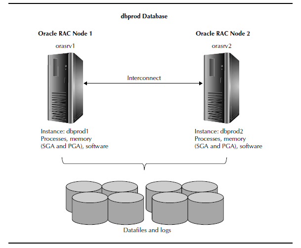 Real Application Clusters (RAC) - Oracle DBA Tutorial | Intellipaat com