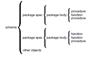 package scope