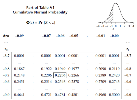part of table a1