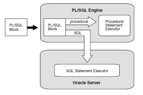 overview of pl sql oracle pl sql tutorial intellipaat com