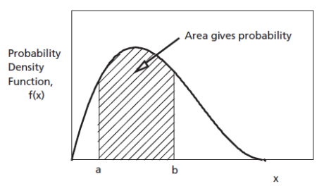probability for a continuous random variable