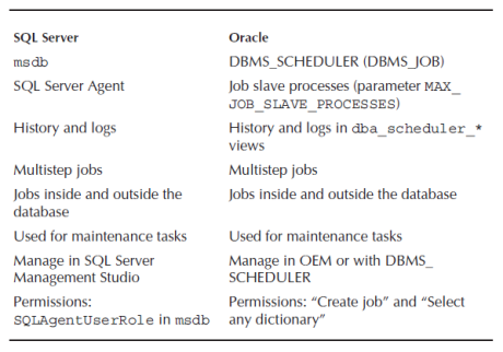 scheduling in sql server and oracle