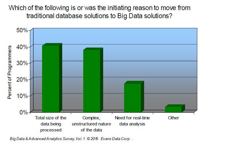 Big Data & Advanced Analytics Survey