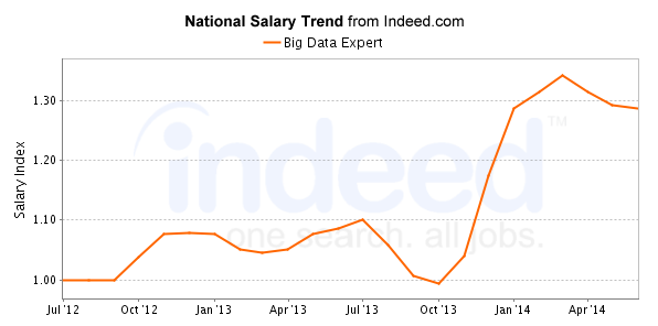 Big Data Expert National Salary Trend from Indeed