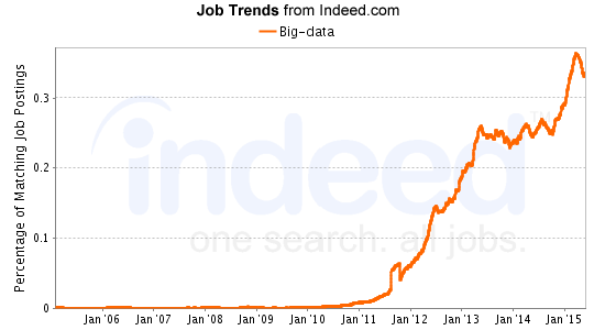 Big Data Job Trends from Indeed