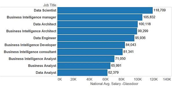 Data Science Jobs   Jobs in Data Science   Career in Data