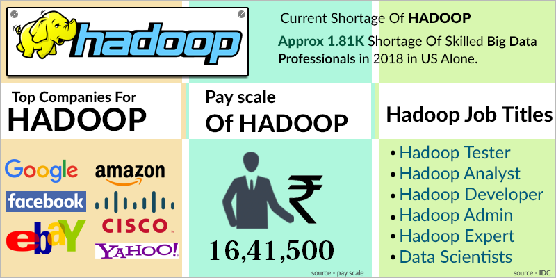 HADOOP Procedure