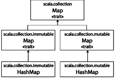class hierarchy for scala map