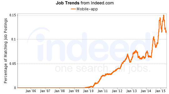 mobile app job trends from indeed