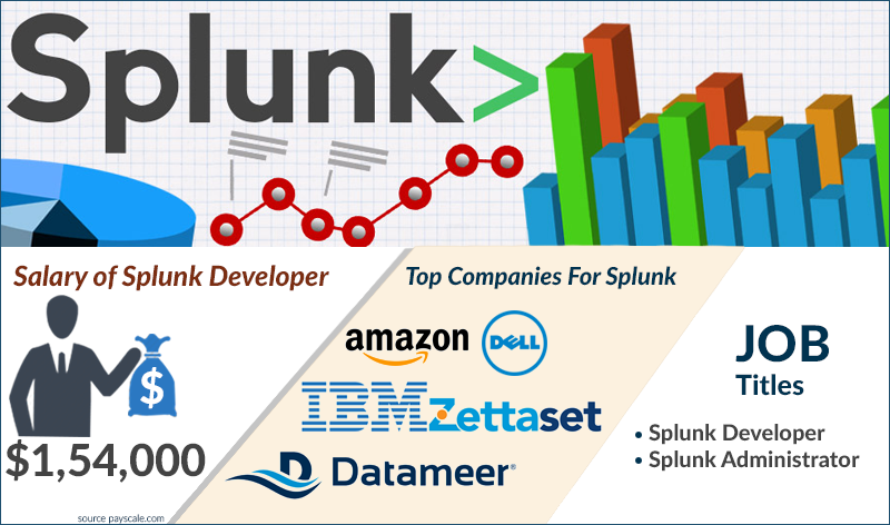 Splunk Interview Questions And Answers | Splunk Interview Tips