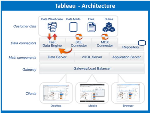 Tableau Architecture Tableau Tutorial Intellipaatcom
