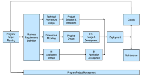 Business Intelligence Lifecycle Data Warehouse Tutorial