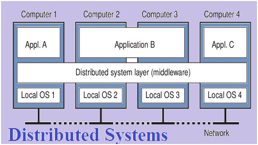 Typical distributed system